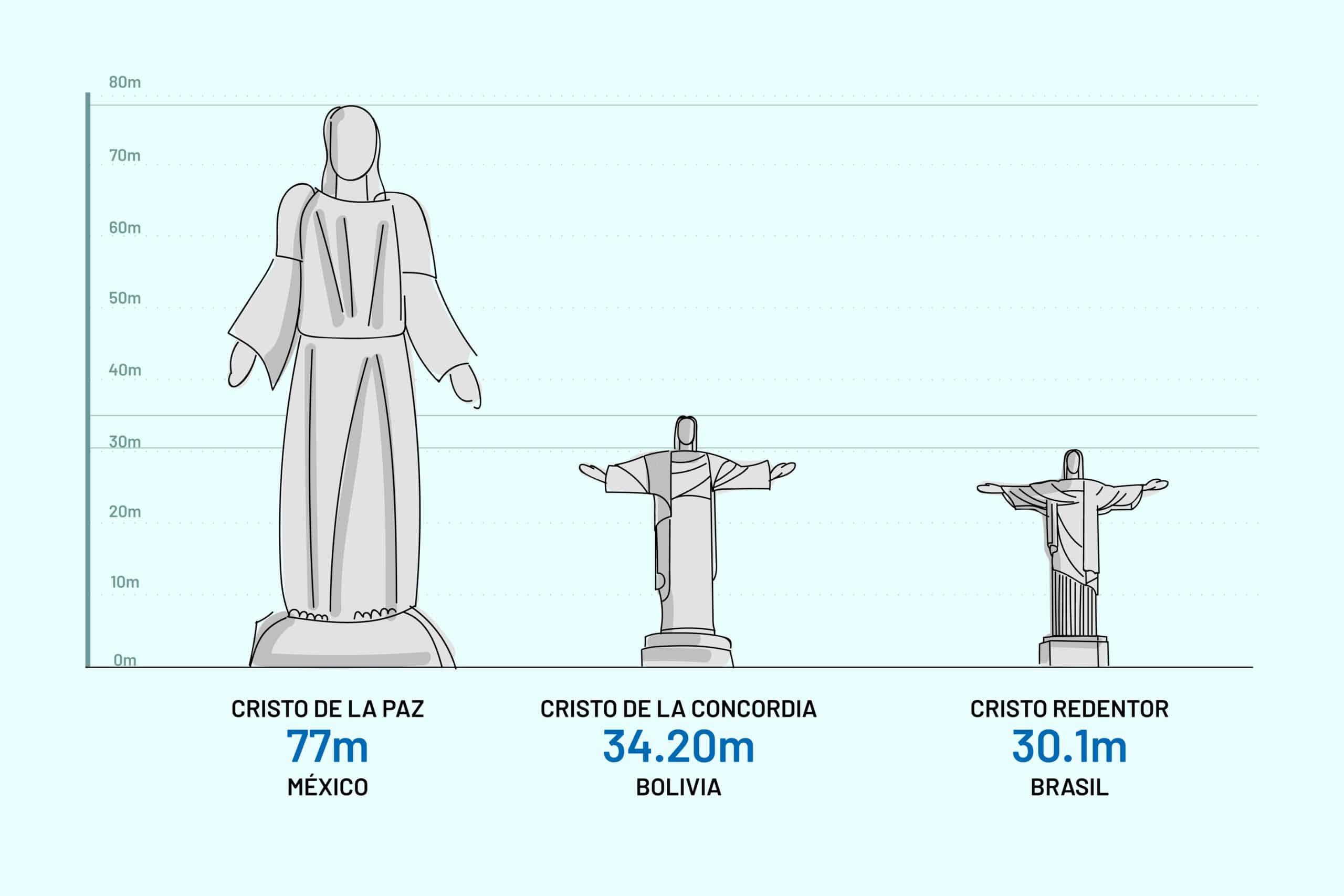 El Cristo de la Paz será la imagen de Cristo más grande del mundo y superará al Cristo de la Concordia de Bolivia y al Cristo Redentor de Brasil.