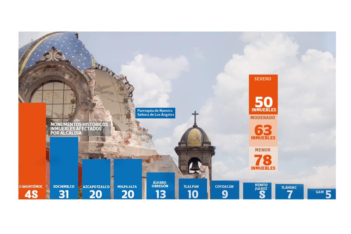 El templo de Nuestra Señora de los Ángeles es uno de los 12 templos católicos en la Ciudad de México que fueron dictaminados como no habitables