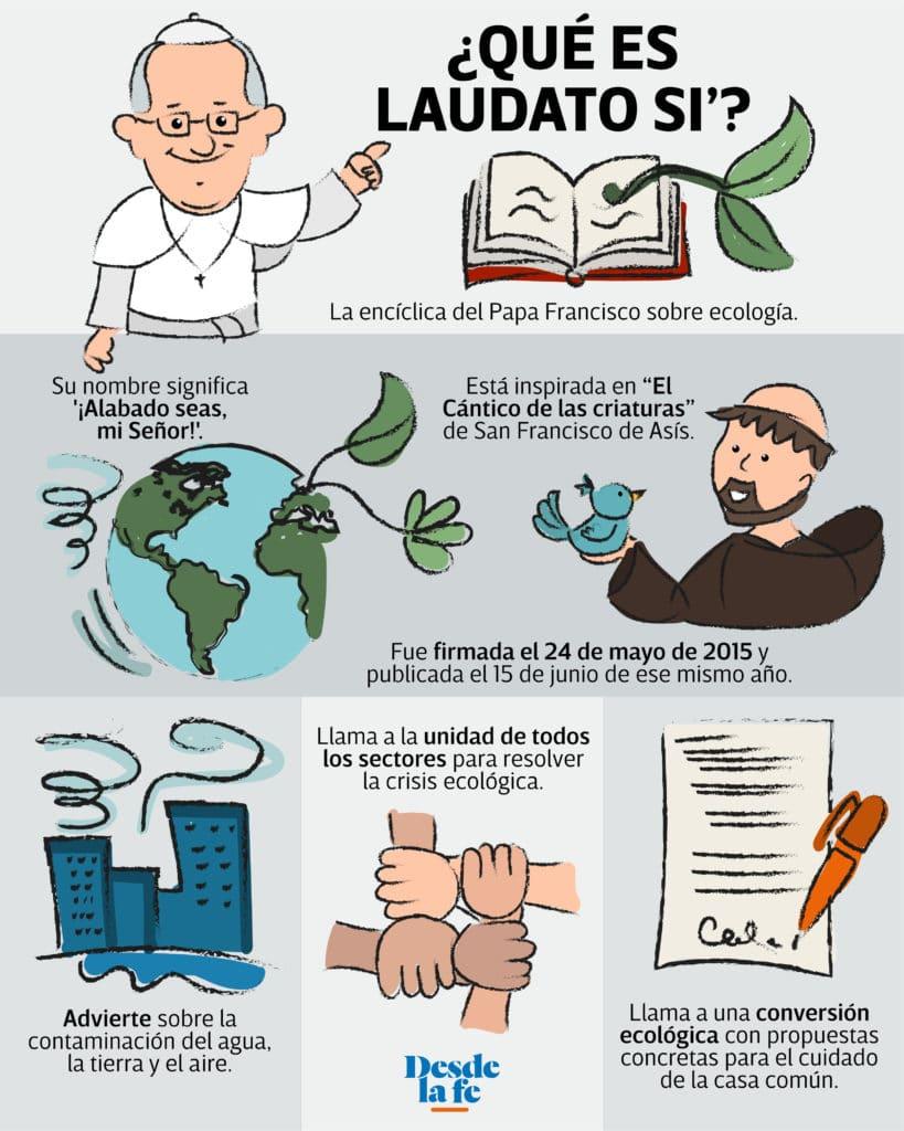 Infografía sobre Laudato si'.