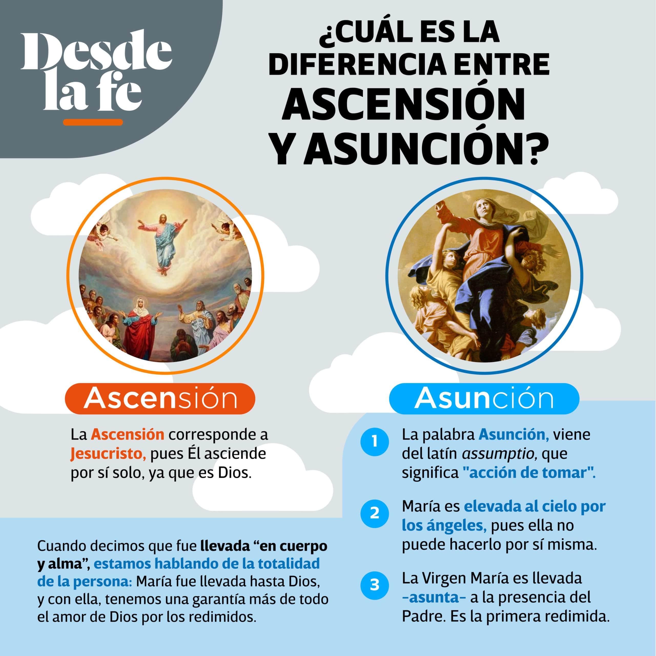 Diferencia entre Ascensión y Asunción.