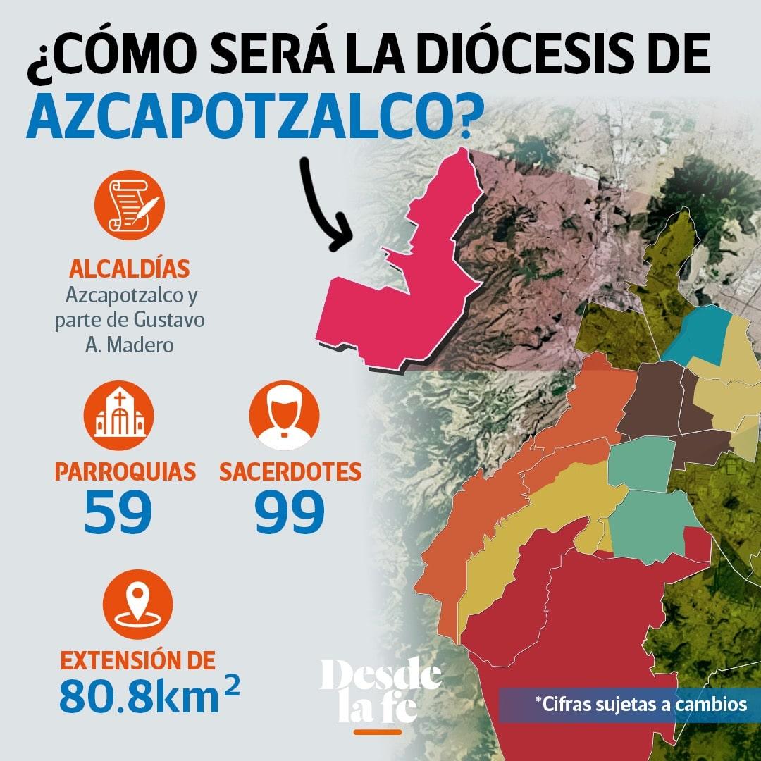 Conformación de la Diócesis de Azcapotzalco.