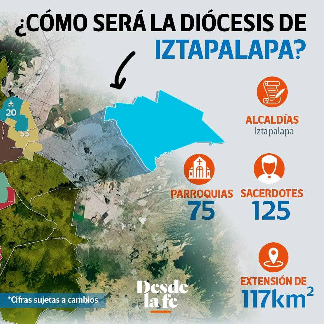 Conformación de la Diócesis de Iztapalapa.