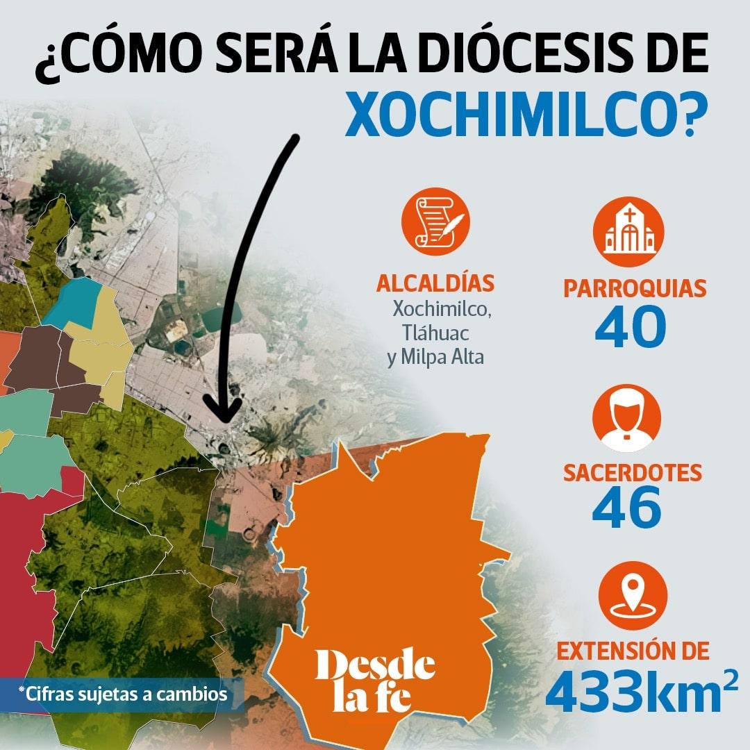 Conformación de la Diócesis de Xochimilco.