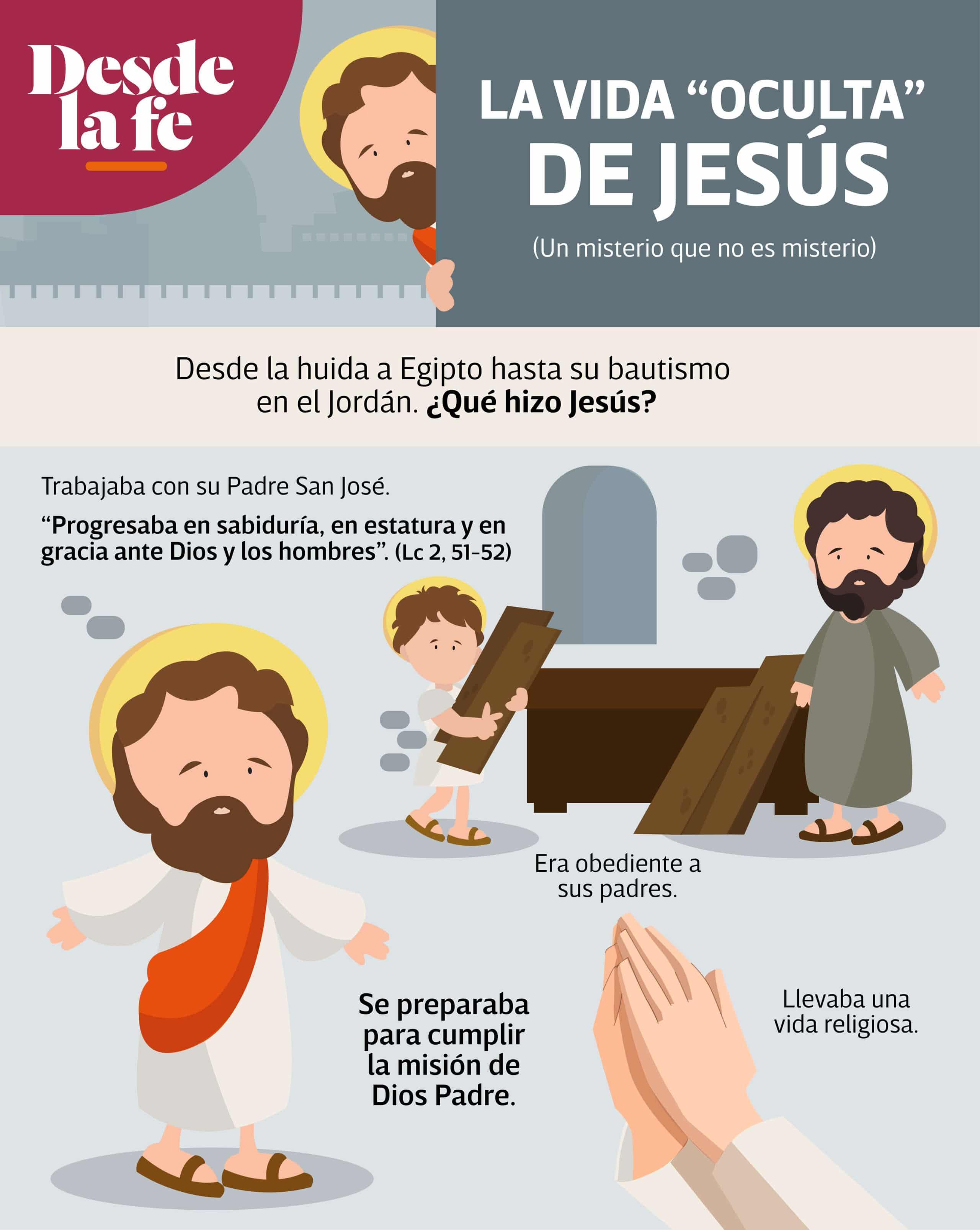 """La vida """"oculta"""" de Jesús."""