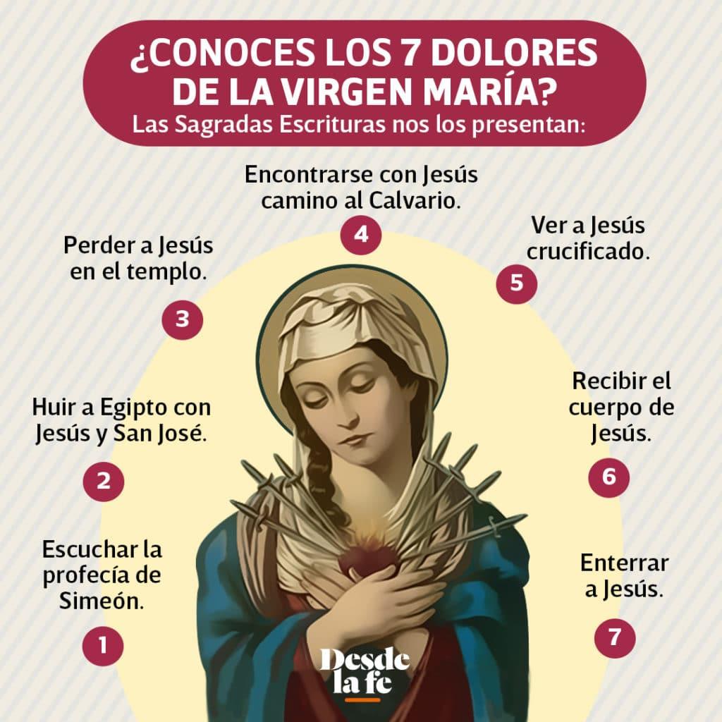 Virgen de los Dolores. Infografía DLF