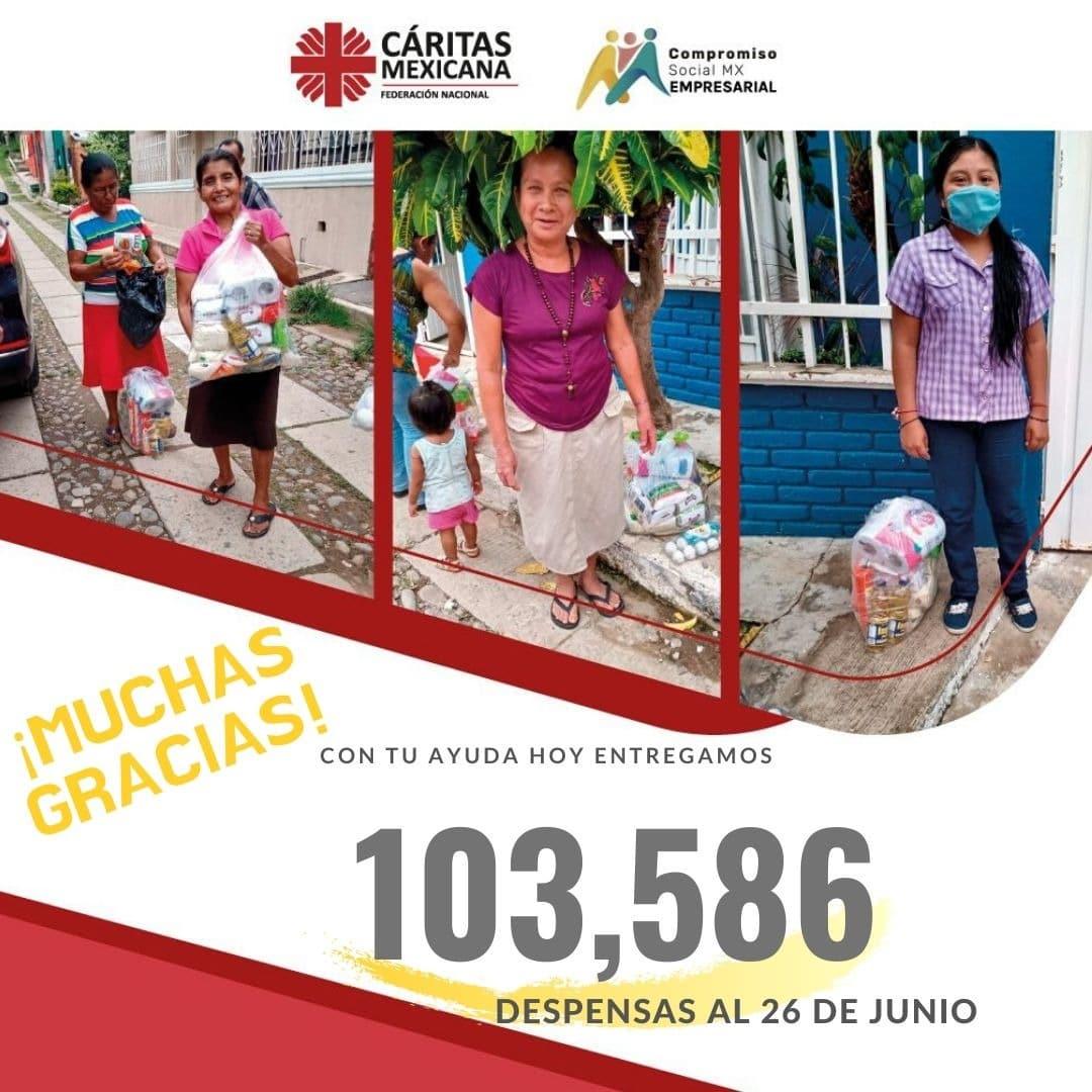Gracias a el apoyo de miles de bienhechores, Cáritas ha entregado más de 100 mil despensas.