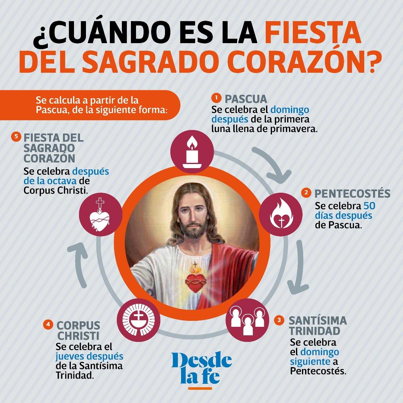 Así puedes saber cuándo es la fiesta del Sagrado Corazón de Jesús.