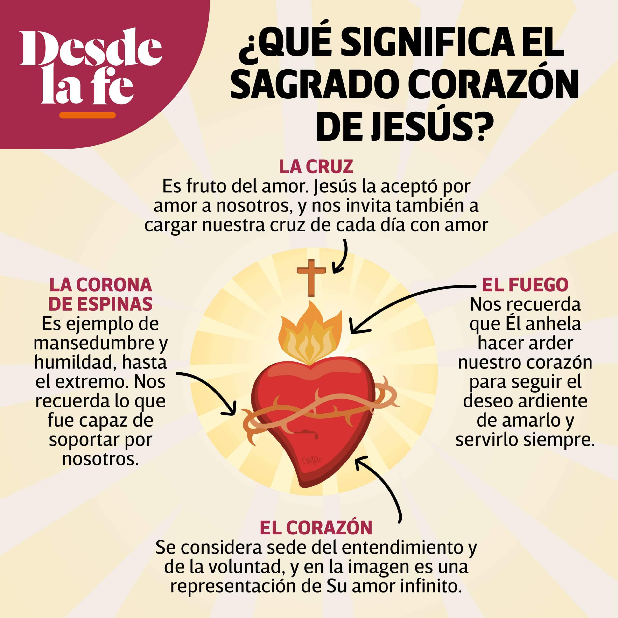 Significado de la imagen del Sagrado Corazón de Jesús. Diseño: María Escutia