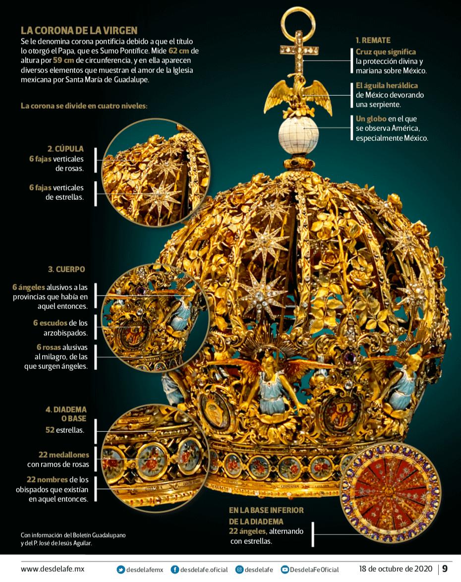 Elementos de la corona de la Virgen de Guadalupe.