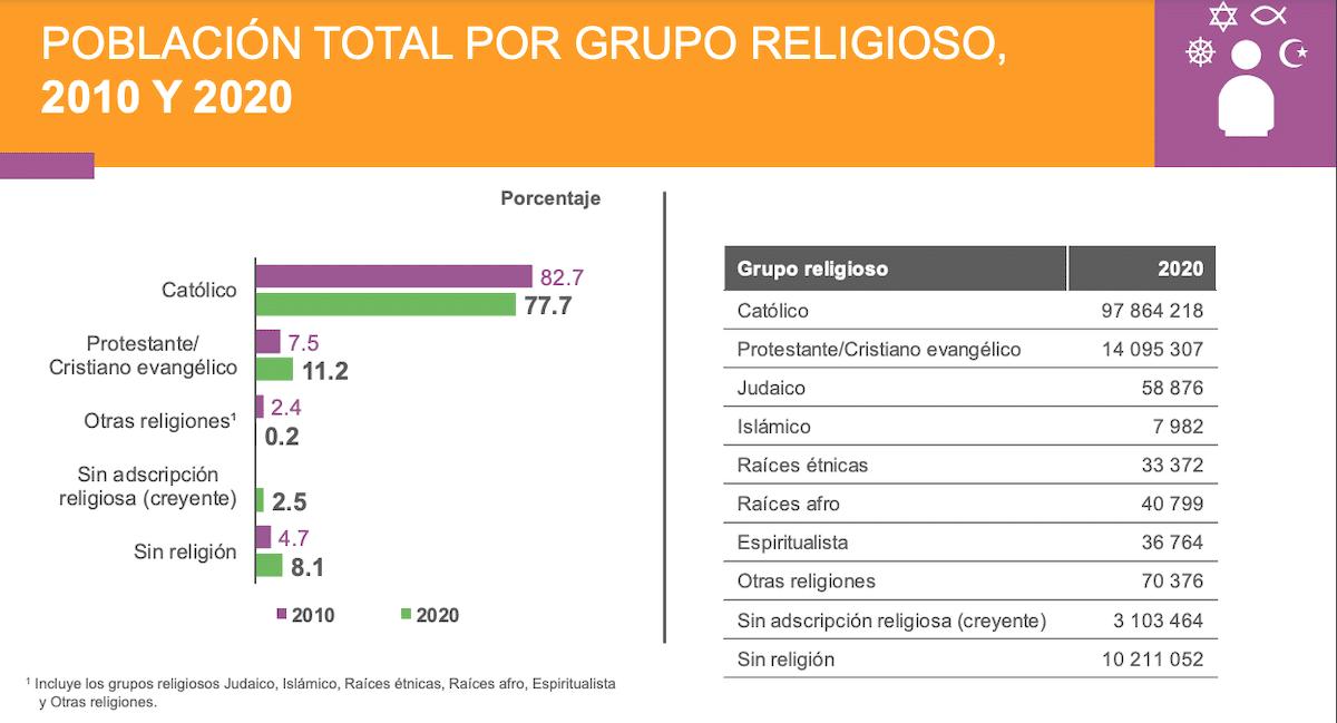 Resultados del censo 2020 del INEGI sobre religión en México. Foto: INEGI