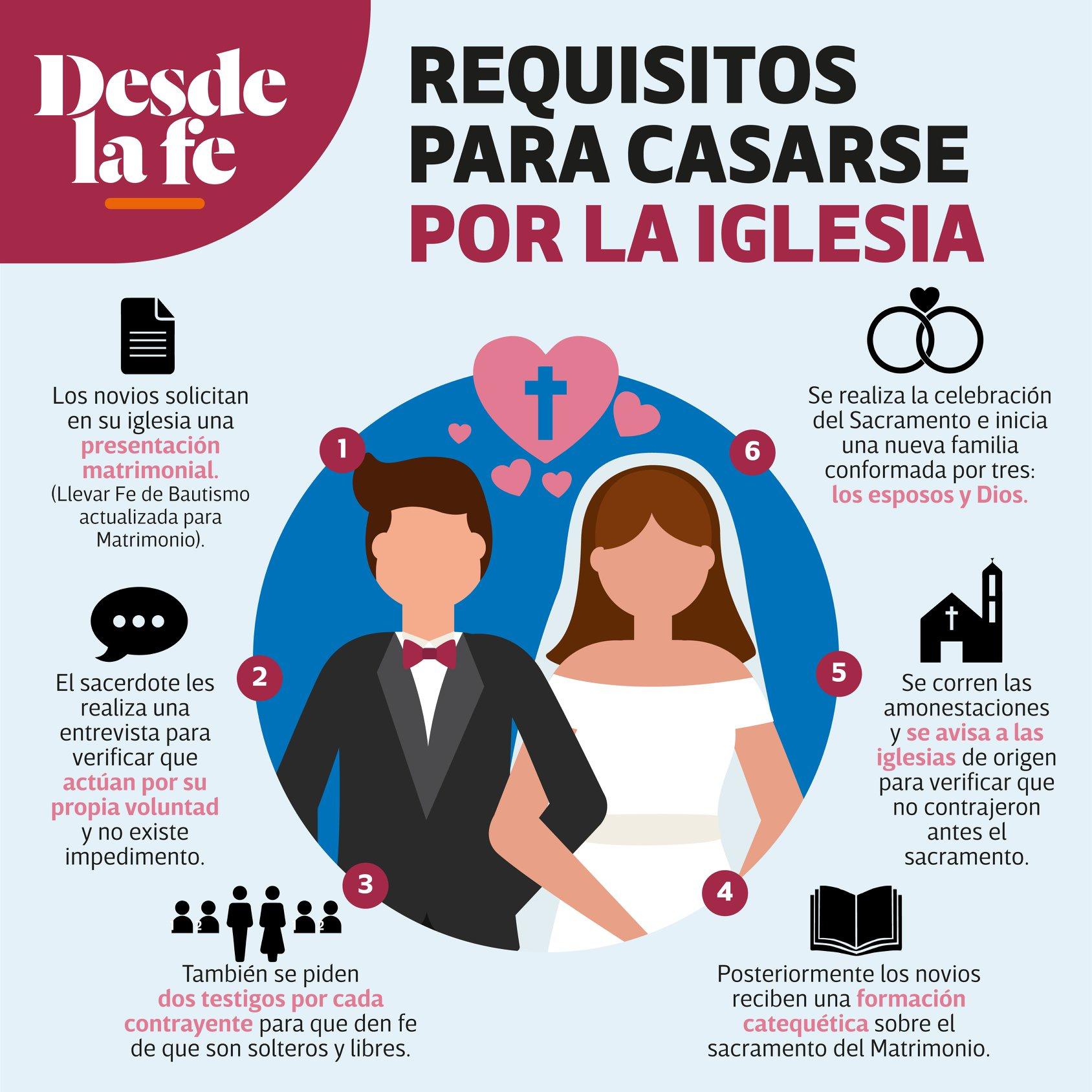 Requisitos básicos para casarse por la Iglesia.